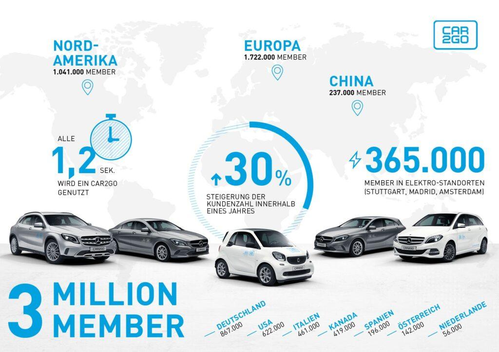 Carsharing-Wachstum
